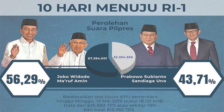 Situng KPU 78%, Jokowi Unggul dengan Selisih Suara 15 Juta